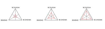 indice-de-sostenibilidad-2