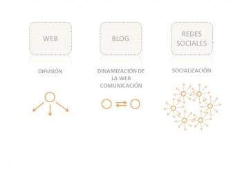 VISIBILIDAD ARQUIECTOS BLOG WEB REDES SOCIALES STEPIENYBARNO