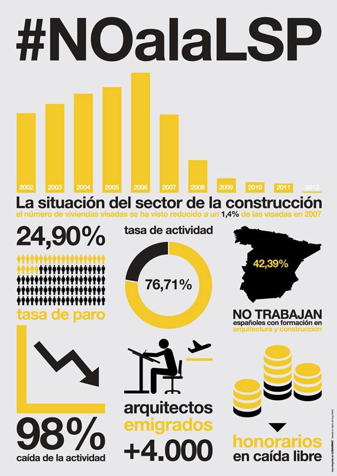 SITUACIÓN DE LA PROFESIÓN DE ARQUITECTO. lugadero sindicato arquitectos stepienybarno