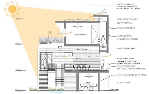 28 planos de casas ecol gicas para dise ar viviendas for Arquitectura sustentable pdf